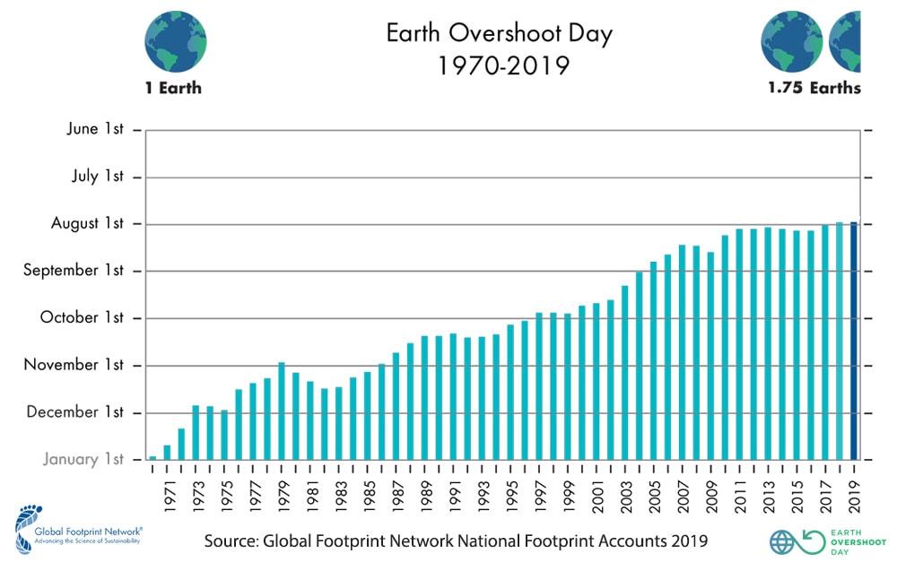 Earth Overshoot Day im Jahresverlauf