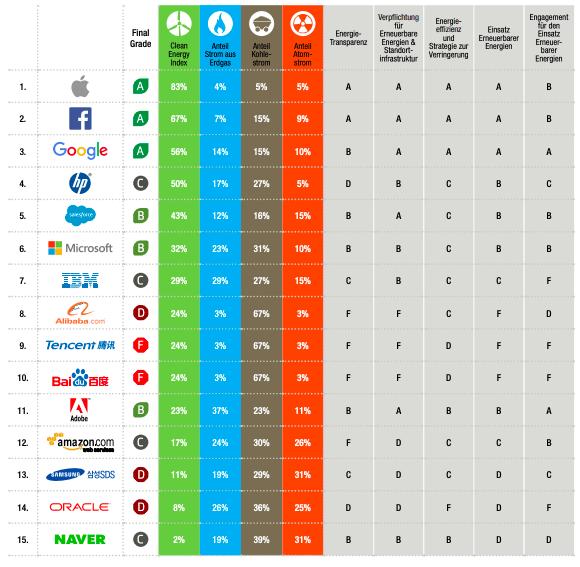 Grüne Suchmaschinen: Report von Greenpeace
